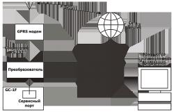 Система мониторинга и управления через интернет