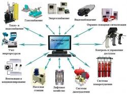 Интеграция в системы диспетчеризации