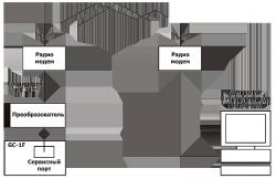 Система мониторинга и управления по радиоканалу