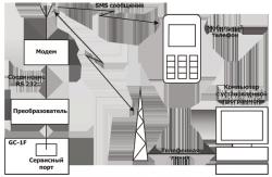 Система мониторинга и управления по каналу связи GSM