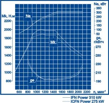 Скоростная характеристика Volvo Penta TWD1240VE