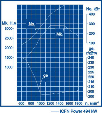 Скоростная характеристика Volvo Penta TAD1642VE